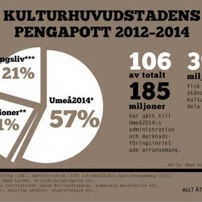 Umeå2014: Stadsmarknadsföring eller kultursatsning?